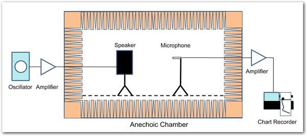 How To Measure Speaker Frequency Response