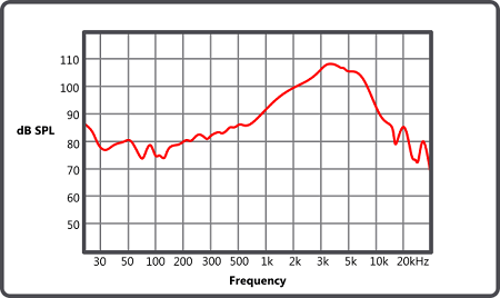 frequency response range